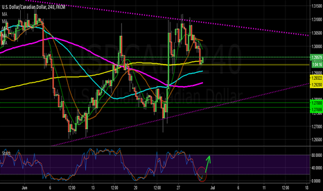 USDCAD: USD CAD @ Support, Stoch Go Long or Short