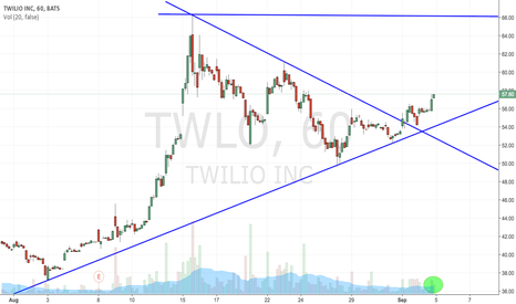 TWLO: $TWLO downtread broken and volume catching up