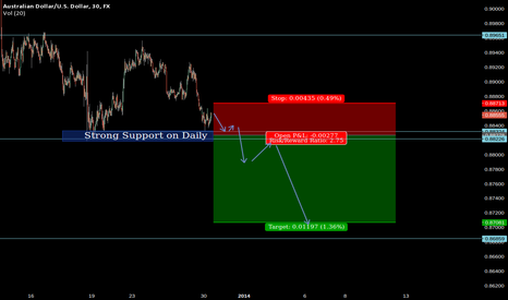 AUDUSD: AUD/USD may break strong Support