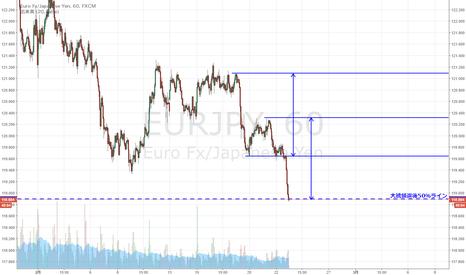 EURJPY: ユーロ円 大統領選後の上昇を半値戻し