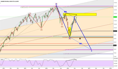 IWM: IWM Weekly pin bar at supply level with divergence