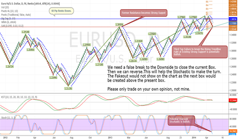 EURUSD: In this Renko Box for one week now!