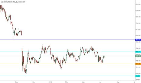 VOW: VOWD trading range