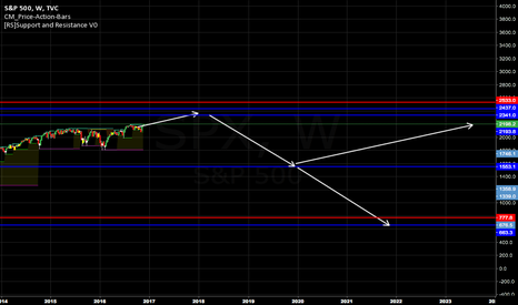 SPX: Next recession, based on the space between the last two.