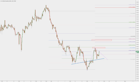 USDCAD: USDCAD - An idea for a long, pending structural break