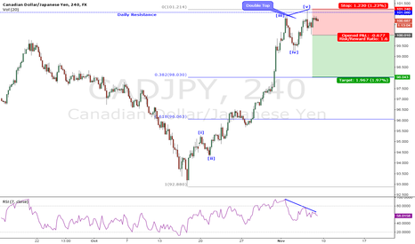 CADJPY: Double Top