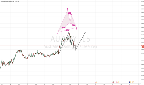 AUDJPY: AUDJPY gartley