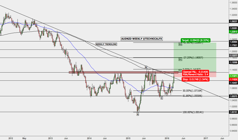 AUDNZD: POTENTIAL BULLISH OUTLOOK ON AUDNZD WEEKLY