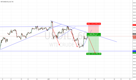 USOIL: Short WTI based on similar pattern expected