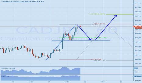 CADJPY: CADJPY - a little retracement before moving further up ?
