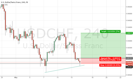 """USDCHF: """"Two strikes is out"""" formation"""