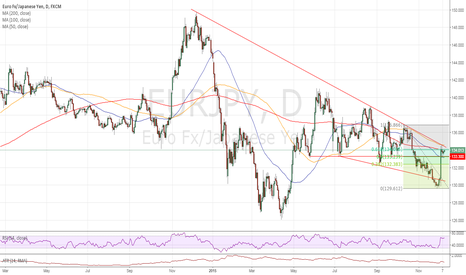 EURJPY: Waiting for an upside break of the wedge.