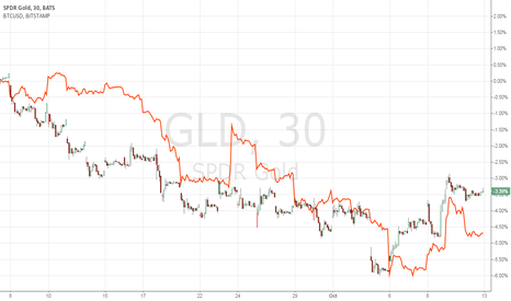 GLD: Waiting for Bitcoin to decouple with GLD