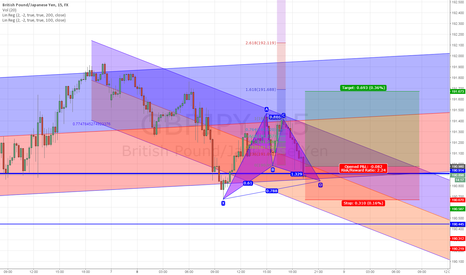 GBPJPY: Gartley Pattern, Gbp/Jpy, 15min
