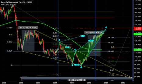 EURJPY: EURJPY wedge breakout harmonic transition