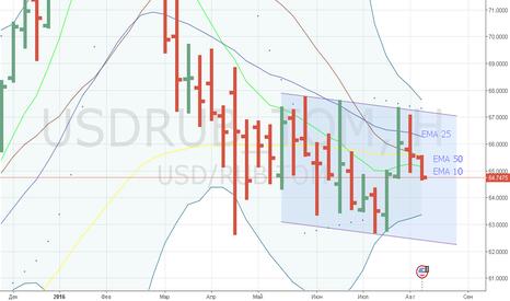 USDRUB_TOM: Канал вниз на недельном графике?