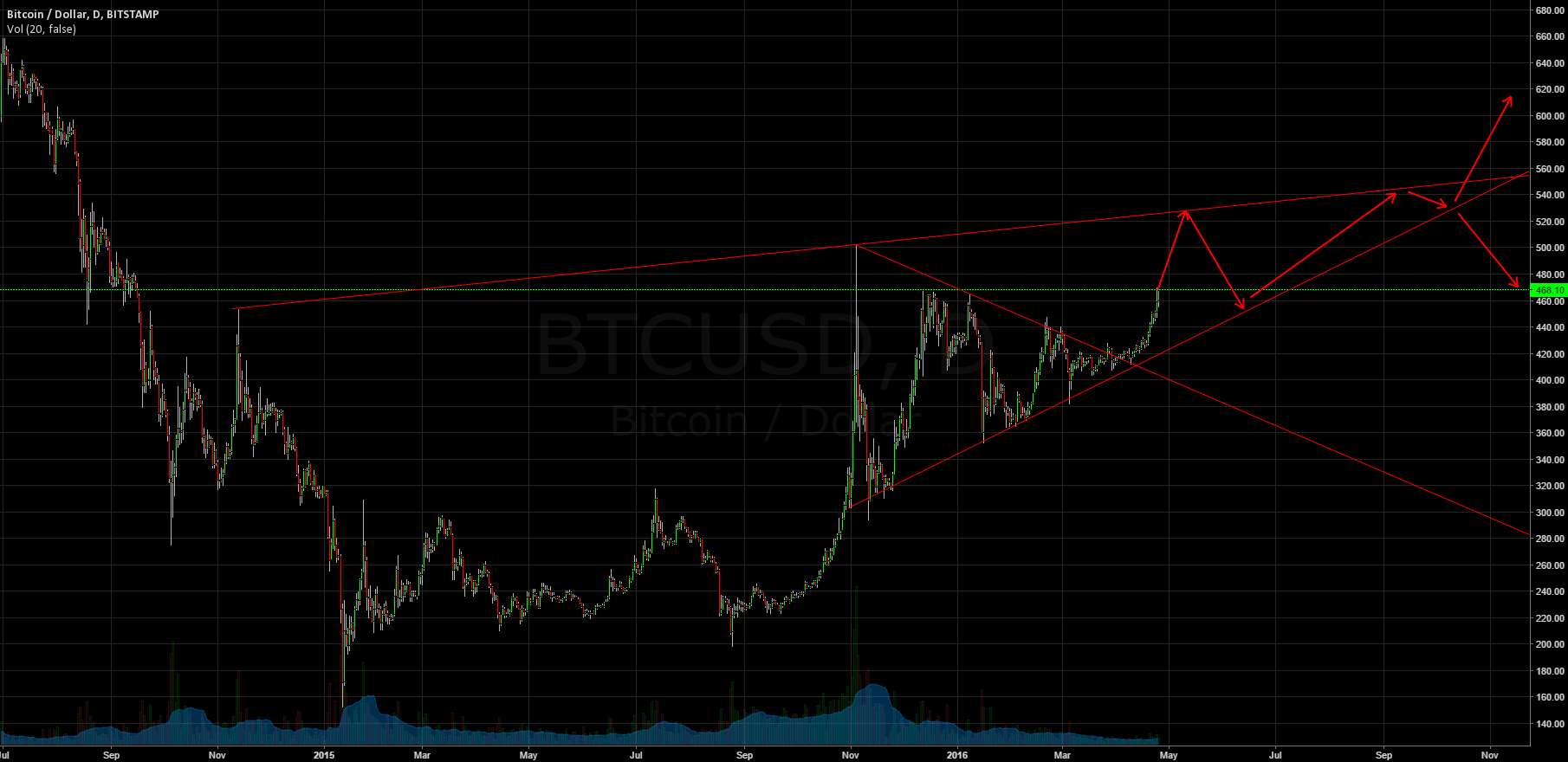 BTCUSD | CANT BELIEVE I