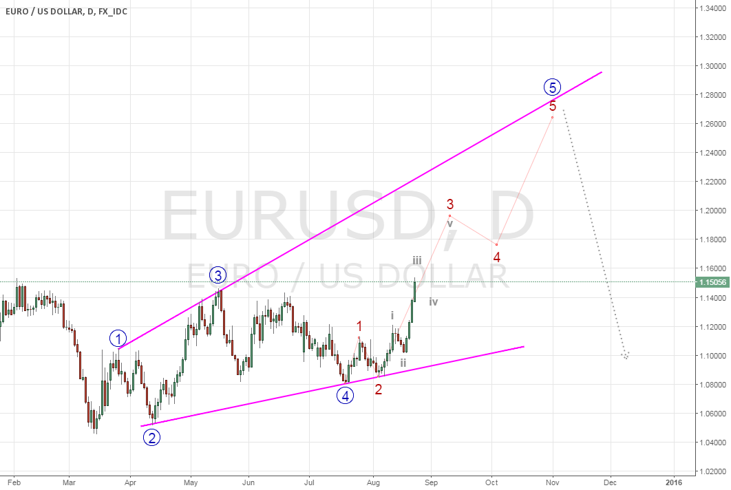 EURUSD - Sharpness tells a story