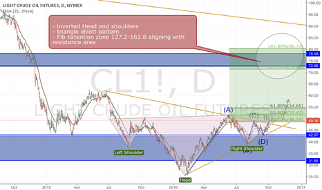 CL1!: Crude oil daily breakout