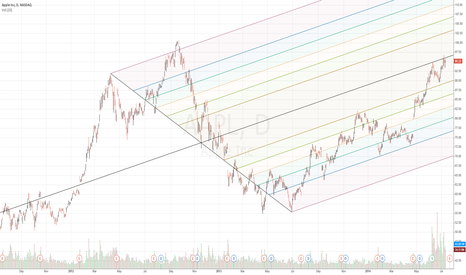 AAPL: AAPL Pitchfork daily - Post Split updated chart
