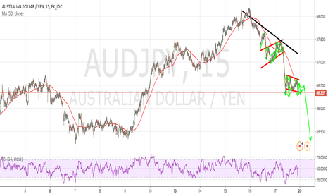 AUDJPY: AUDJPY 15M LOWER TIME FRAME