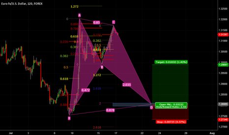 EURUSD: EU H2 Harmonic Support Test