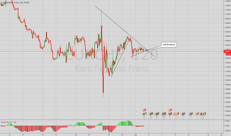 EURCHF: EURCHF possible short on 2HR