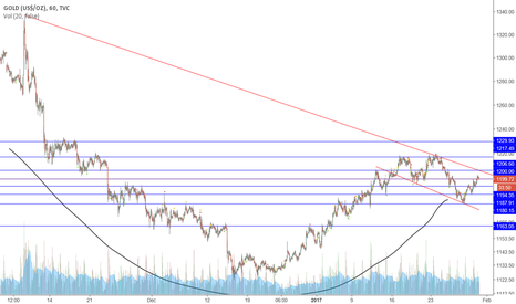 GOLD: Gold Cup and Handle, 3-Month Trend, Possible Breakout Tomorrow?