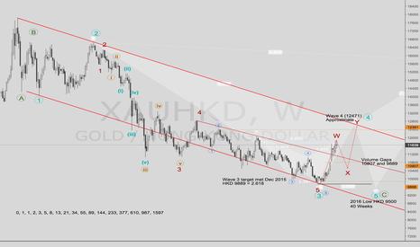 XAUHKD: Gold Hong kong Dollar || Big Picture