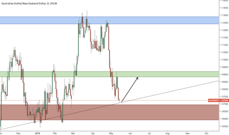 AUDNZD: AUDNZD - 3rd Week Of May