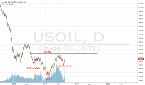 USOIL: Oil Reverse Head and Shoulders