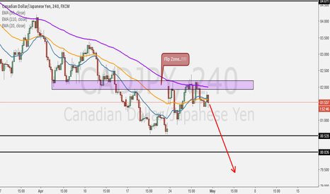 CADJPY: Short, Have a nice Clue for this Pair