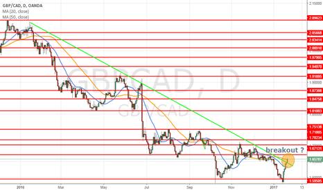 GBPCAD: Breakout on the long term bearish trendline ?