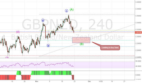 GBPNZD: GBPNZD - in corrective wave B of Wave 2 of larger downtrend.
