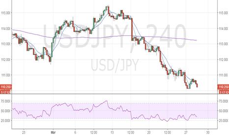 USDJPY: USD/JPY – Break below 110.00 looks likely