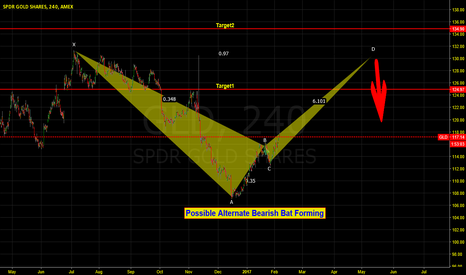 GLD: GLD Bearish Alternate Bat Forming