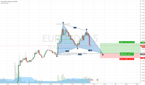 EURUSD: (EURUSD) Gartley Formation