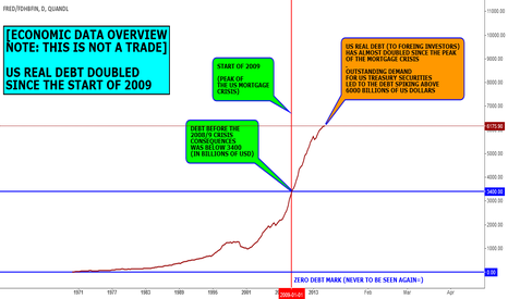FRED/FDHBFIN: DATA VIEW (NOT A FORECAST): US REAL DEBT DOUBLED SINCE 2009