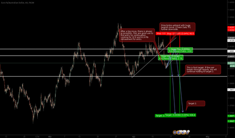 EURAUD: EURAUD: Sell Continuation