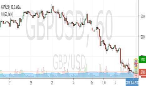 GBPUSD: gupusd reversal point