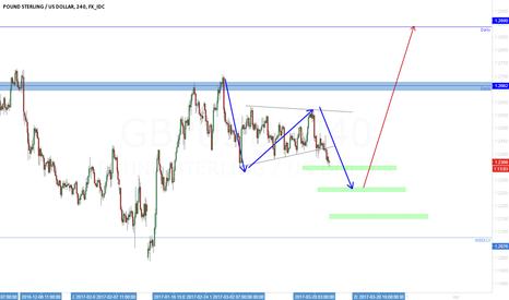 GBPUSD: GBP/USD Wait a new bullish impulse