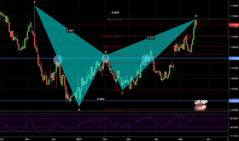 EURUSD: eur/usd pattern - going short