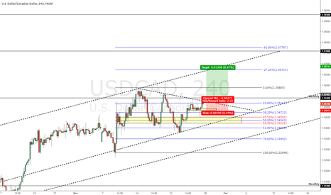 USDCAD: USDCAD possible long ginnofx