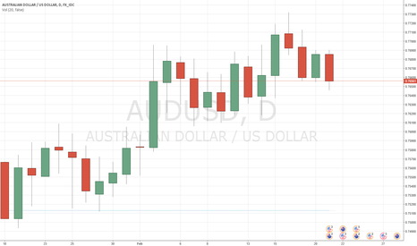 AUDUSD: AUD/USD needs more fuel to close above 0.7700