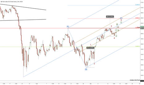 SPX500: Акции США: Индекс S&P500 в разворотной зоне