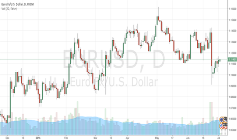 EURUSD: New EURUSD strategy for this upcoming progressive week
