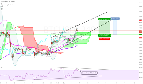 BTCUSD: BTCUSD Bear div in ascending triangle, take profit and BTFD
