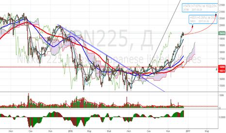 JPN225: Nikkei Среднесрок на основе нефти