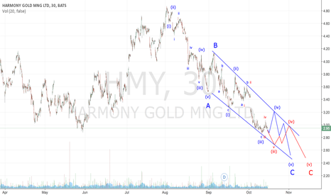 HMY: HMY - Correction Nearing an End