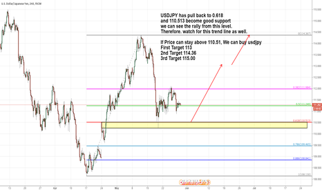 USDJPY: USDJPY has pull back to 0.618